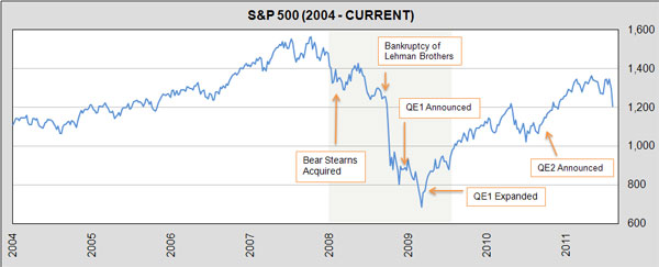 behind downturn sp 500 chart 3
