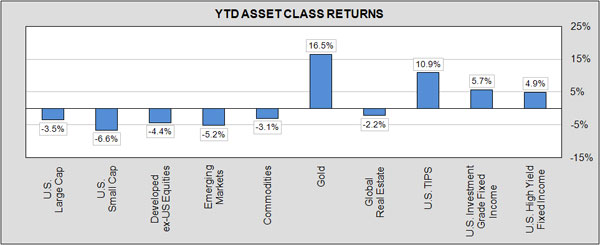 behind downturn ytd return bar chart 4