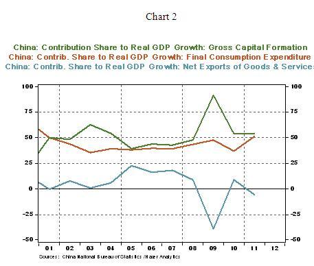 Chart 2 - 03 05 2012