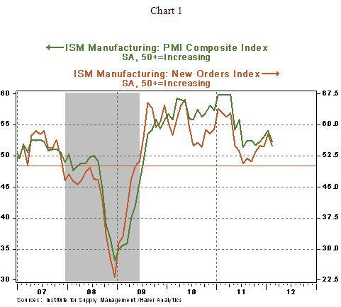 Chart 1 - 03 12 2012