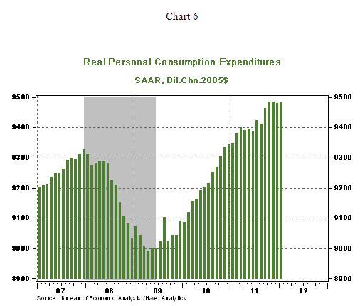 Chart 6 - 03 12 2012