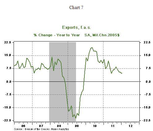 Chart 7 - 03 12 2012