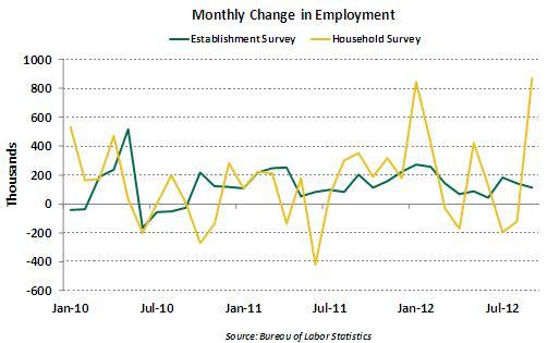Chart 1 - 10 09 2012