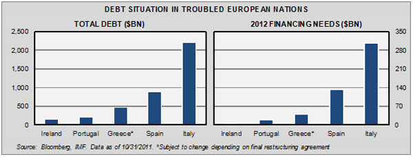 debt_situation_in_europe_nations_110211